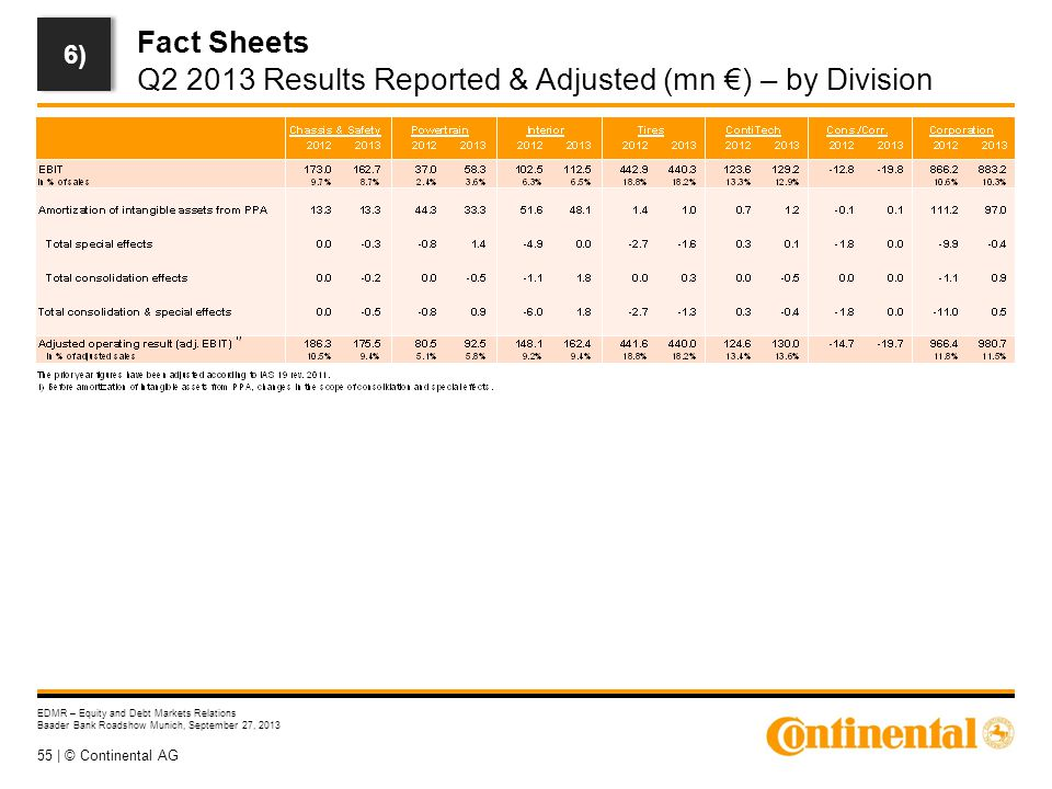 55 | © Continental AG EDMR – Equity and Debt Markets Relations Baader Bank Roadshow Munich, September 27, 2013 Fact Sheets Q2 2013 Results Reported & Adjusted (mn €) – by Division 6)