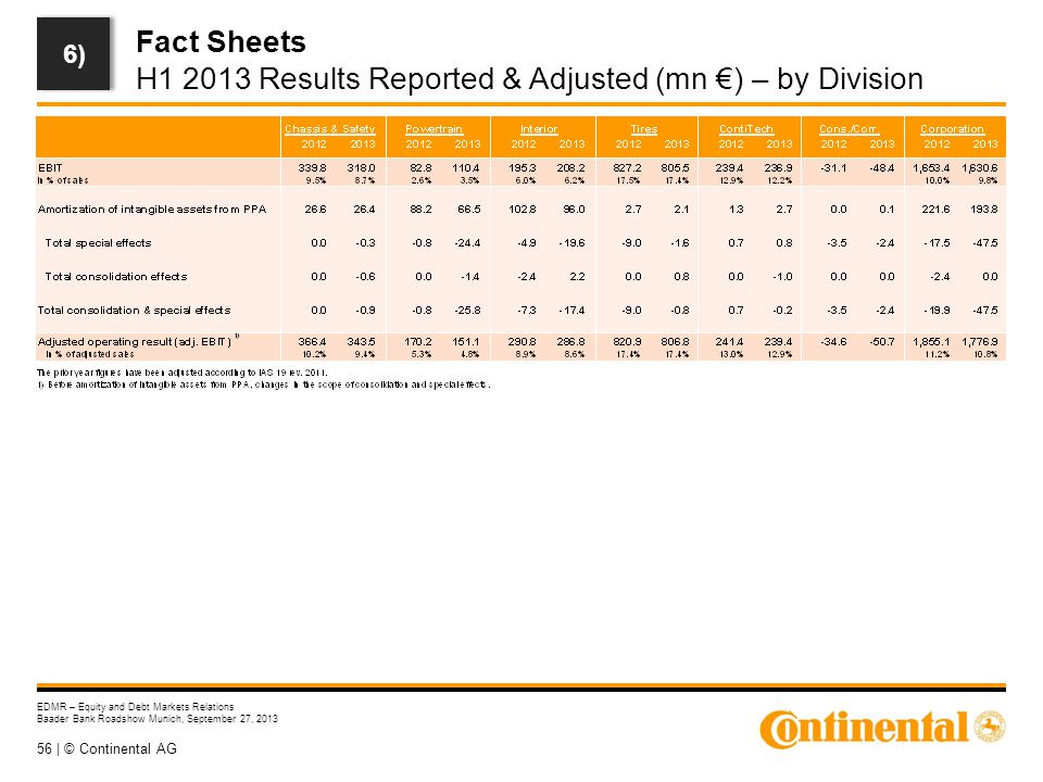 56 | © Continental AG EDMR – Equity and Debt Markets Relations Baader Bank Roadshow Munich, September 27, 2013 Fact Sheets H1 2013 Results Reported &
