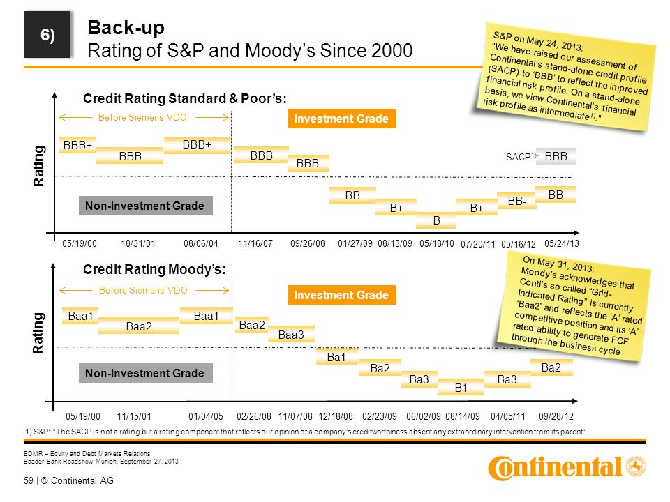 59 | © Continental AG EDMR – Equity and Debt Markets Relations Baader Bank Roadshow Munich, September 27, 2013 Back-up Rating of S&P and Moody's Since 2000 1) S&P: The SACP is not a rating but a rating component that reflects our opinion of a company's creditworthiness absent any extraordinary intervention from its parent .