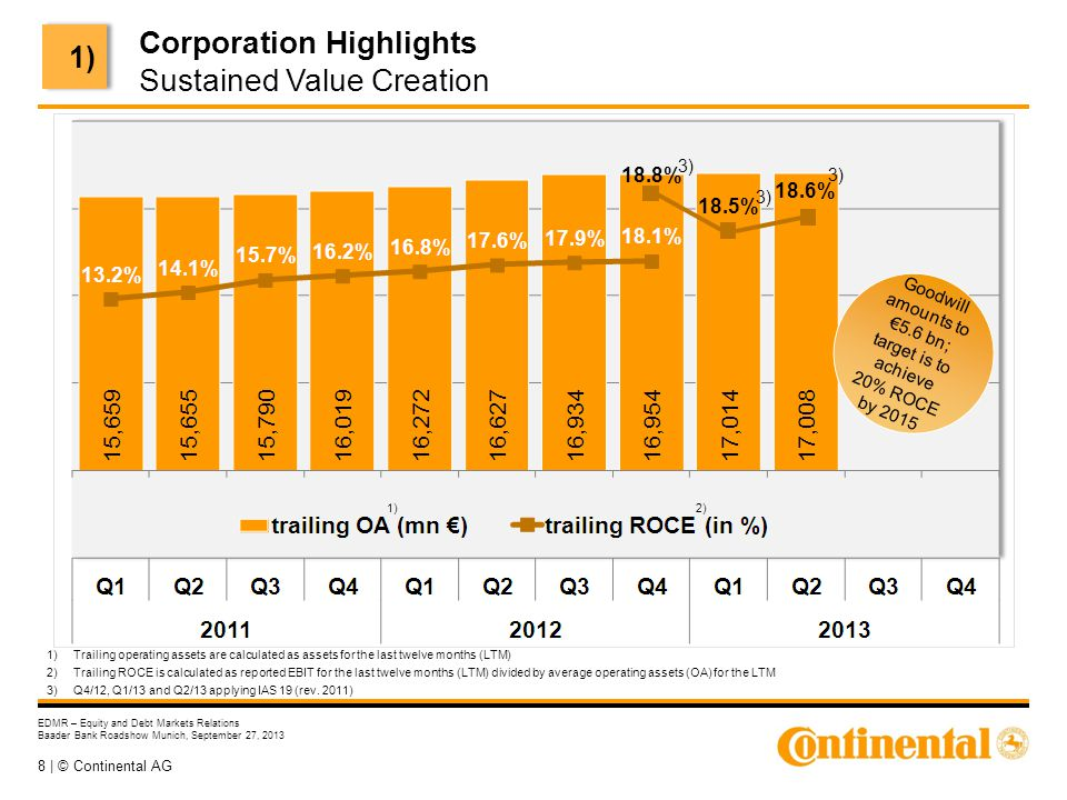 8 | © Continental AG EDMR – Equity and Debt Markets Relations Baader Bank Roadshow Munich, September 27, 2013 Goodwill amounts to €5.6 bn; target is t