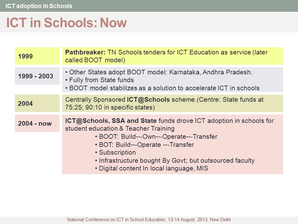 National Conference on ICT in School Education, 13-14 August, 2013, New Delhi ICT in Schools: The genesis ICT adoption in Schools ET scheme1974 100% assistance to 6 SIETs Radio/cassette players, CTVs CLASS project1993 - 98 PM IT Task Force Vidyarthi and Shikshak Schemes 1998