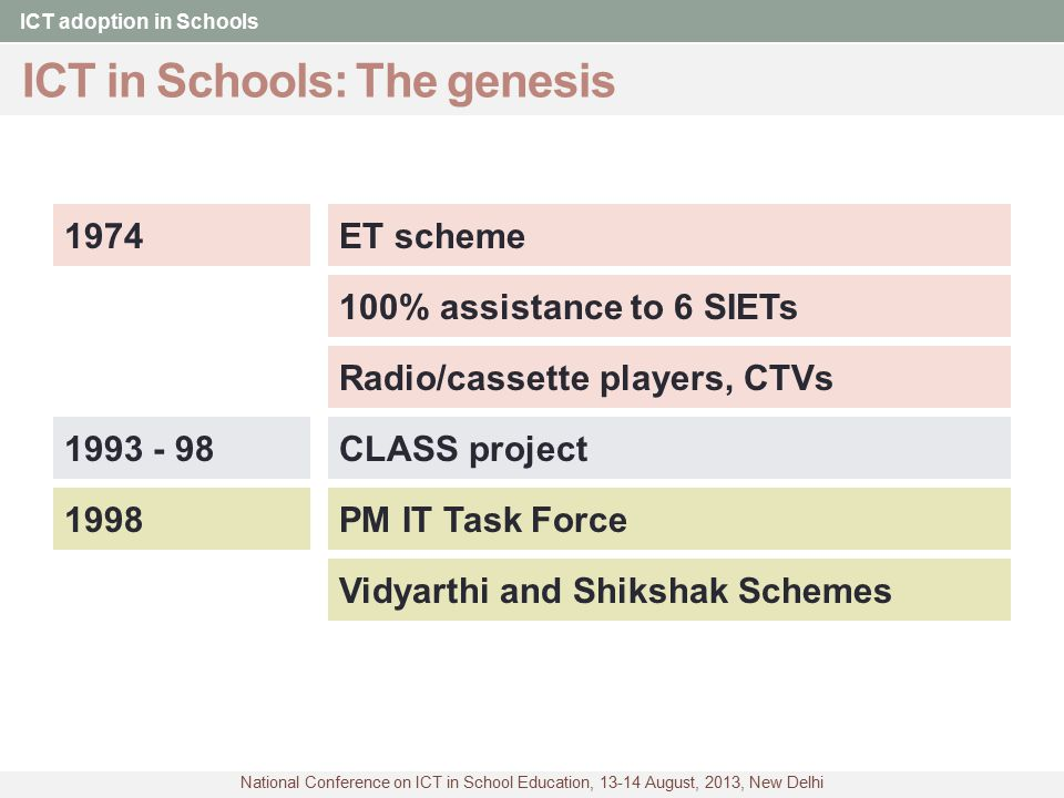 National Conference on ICT in School Education, 13-14 August, 2013, New Delhi ICT in Schools: Now ICT adoption in Schools Pathbreaker: TN BOOT model1999 BOOT @ Karnataka, AP Fully from State funds 1999 - 2003 2004ICT@Schools (75/25, 90/10) ICT@Schools, SSA, State Funds BOOT/BOT/Subscription Govt.