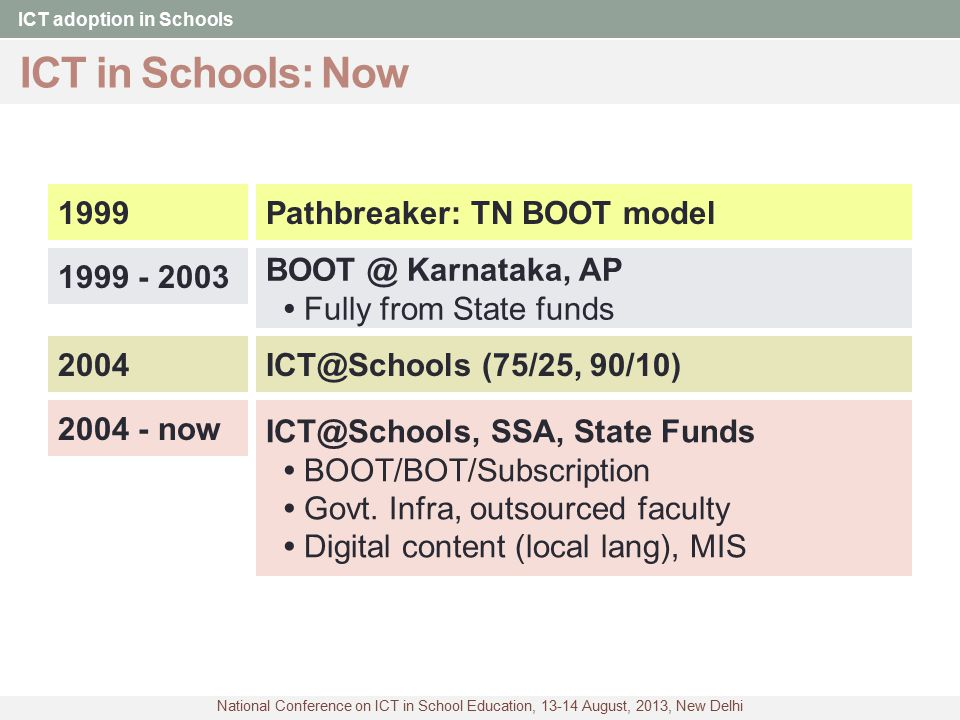 National Conference on ICT in School Education, 13-14 August, 2013, New Delhi NIIT Experience ICT adoption in Schools 1:04