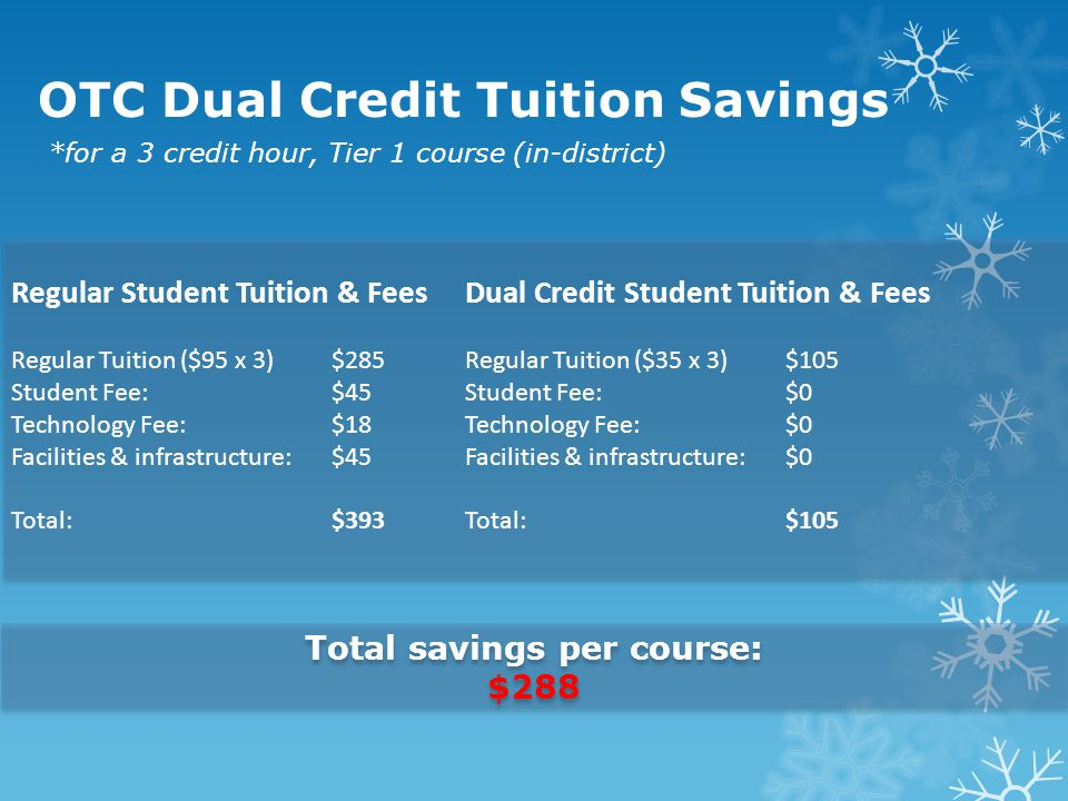 OTC Dual Credit Tuition Savings *for a 3 credit hour, Tier 1 course (in-district) Regular Student Tuition & Fees Regular Tuition ($95 x 3)$285 Student Fee: $45 Technology Fee:$18 Facilities & infrastructure:$45 Total:$393 Dual Credit Student Tuition & Fees Regular Tuition ($35 x 3)$105 Student Fee: $0 Technology Fee:$0 Facilities & infrastructure:$0 Total:$105 Total savings per course: $288 Total savings per course: $288