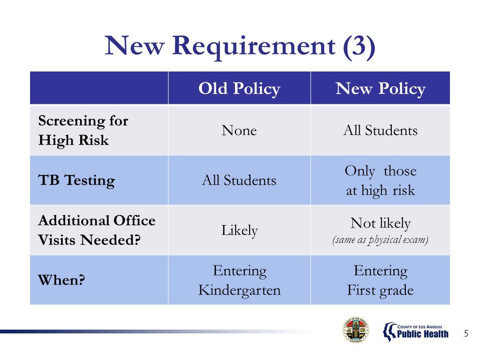 New Requirement (3) Old PolicyNew Policy Screening for High Risk NoneAll Students TB TestingAll Students Only those at high risk Additional Office Visits Needed.