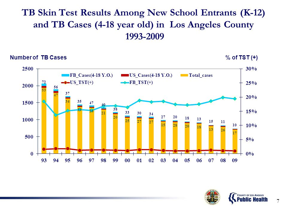 7 TB Skin Test Results Among New School Entrants (K-12) and TB Cases (4-18 year old) in Los Angeles County 1993-2009 Number of TB Cases% of TST (+)