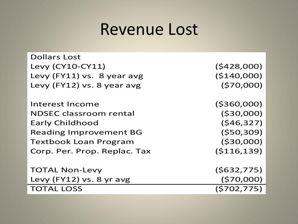 Revenue Lost