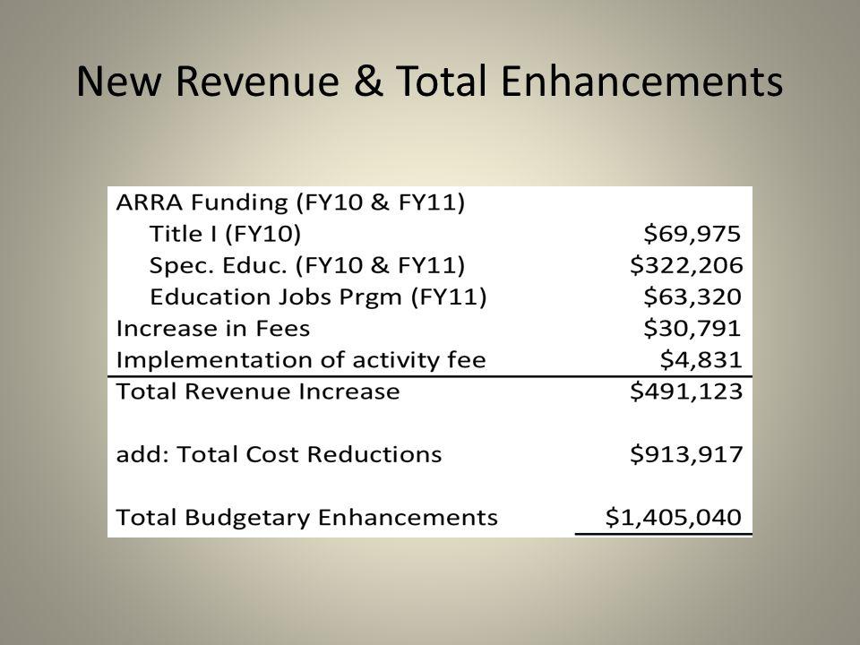 New Revenue & Total Enhancements