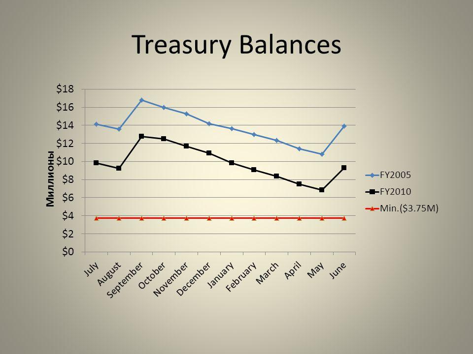 Treasury Balances