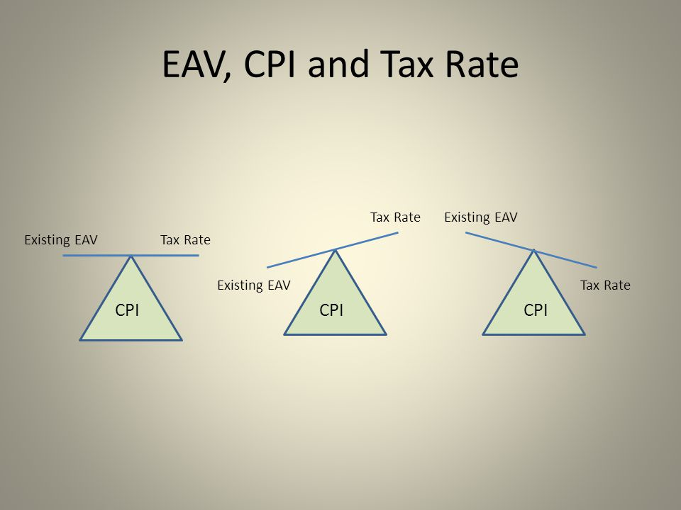 CPI Existing EAVTax Rate EAV, CPI and Tax Rate Existing EAV Tax RateExisting EAV Tax Rate