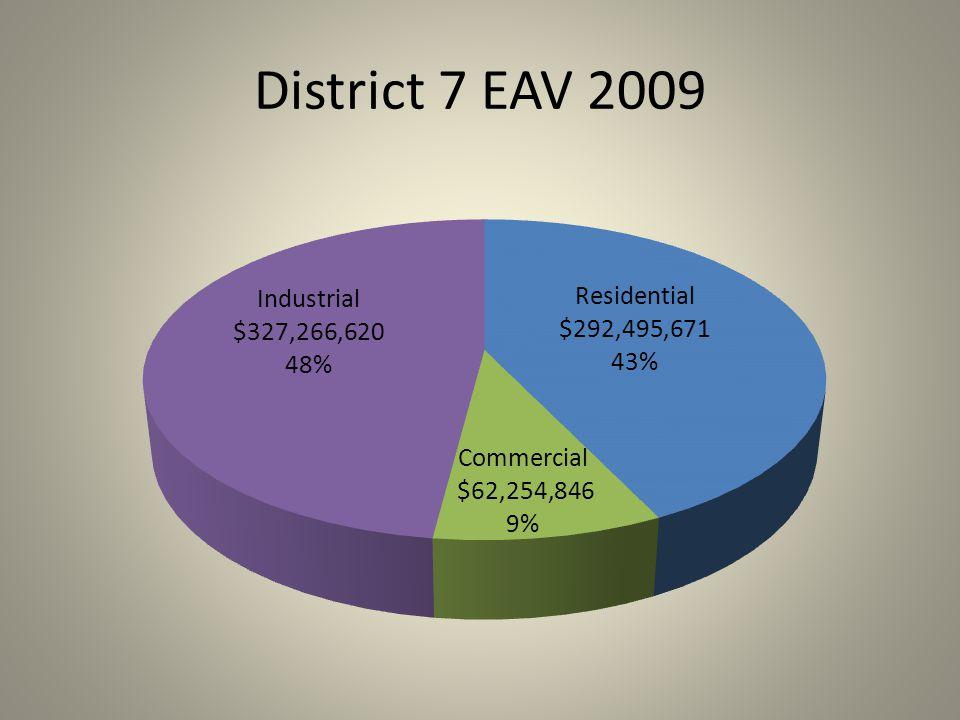 District 7 EAV 2009