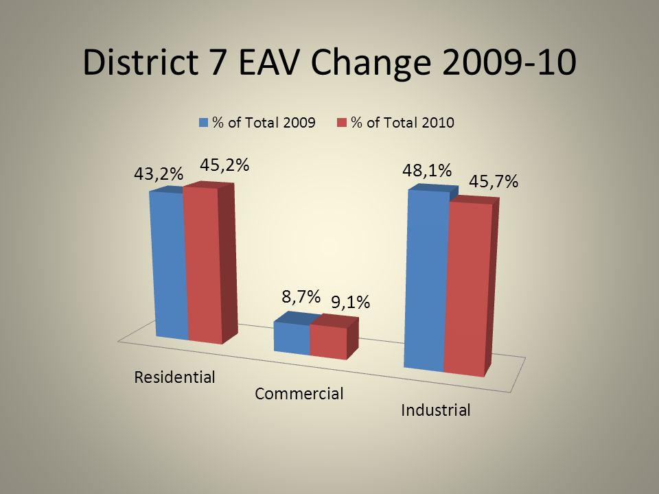 District 7 EAV Change 2009-10