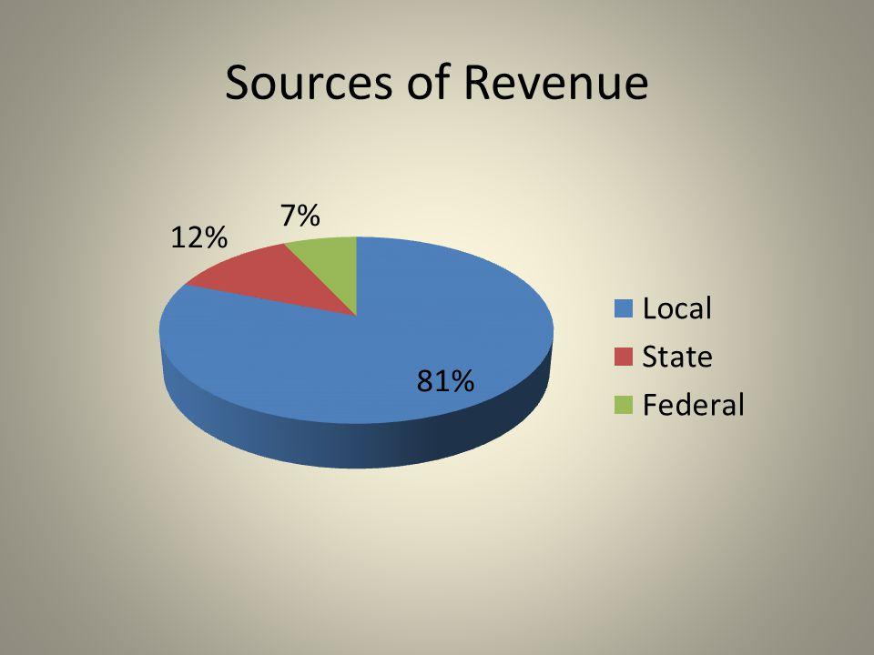 Sources of Revenue