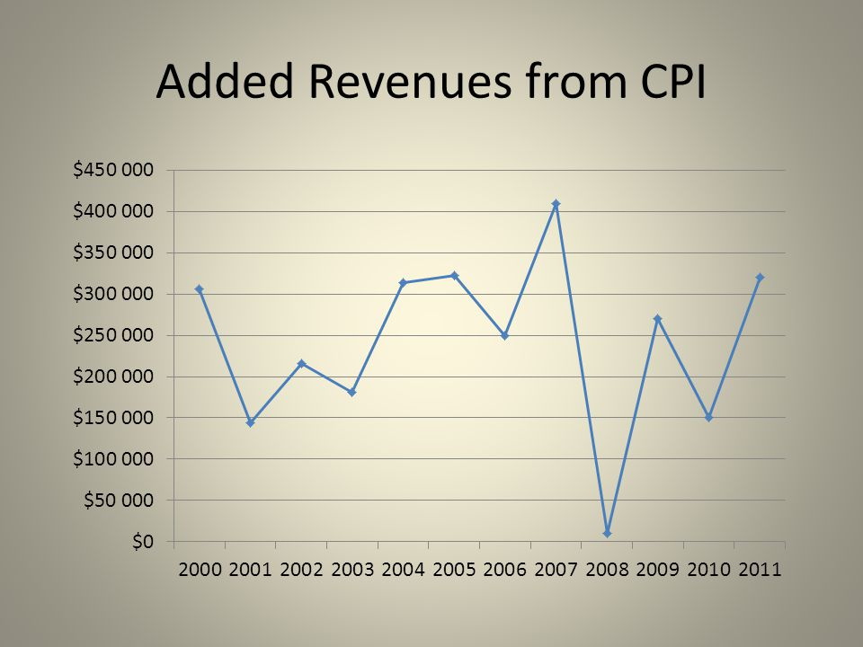 Added Revenues from CPI