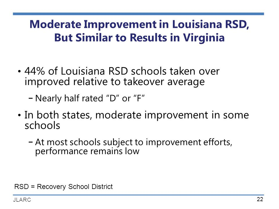 JLARC Moderate Improvement in Louisiana RSD, But Similar to Results in Virginia 22 RSD = Recovery School District 44% of Louisiana RSD schools taken over improved relative to takeover average − Nearly half rated D or F In both states, moderate improvement in some schools − At most schools subject to improvement efforts, performance remains low