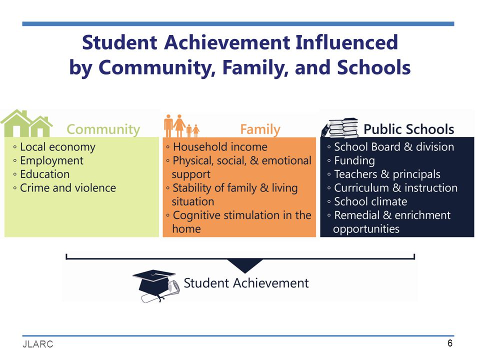 JLARC Student Achievement Influenced by Community, Family, and Schools 6
