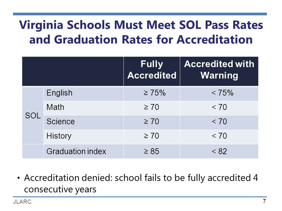 JLARC Virginia Schools Must Meet SOL Pass Rates and Graduation Rates for Accreditation 7 Fully Accredited Accredited with Warning SOL English ≥ 75% < 75% Math≥ 70< 70 Science≥ 70< 70 History≥ 70< 70 Graduation index≥ 85< 82 Accreditation denied: school fails to be fully accredited 4 consecutive years