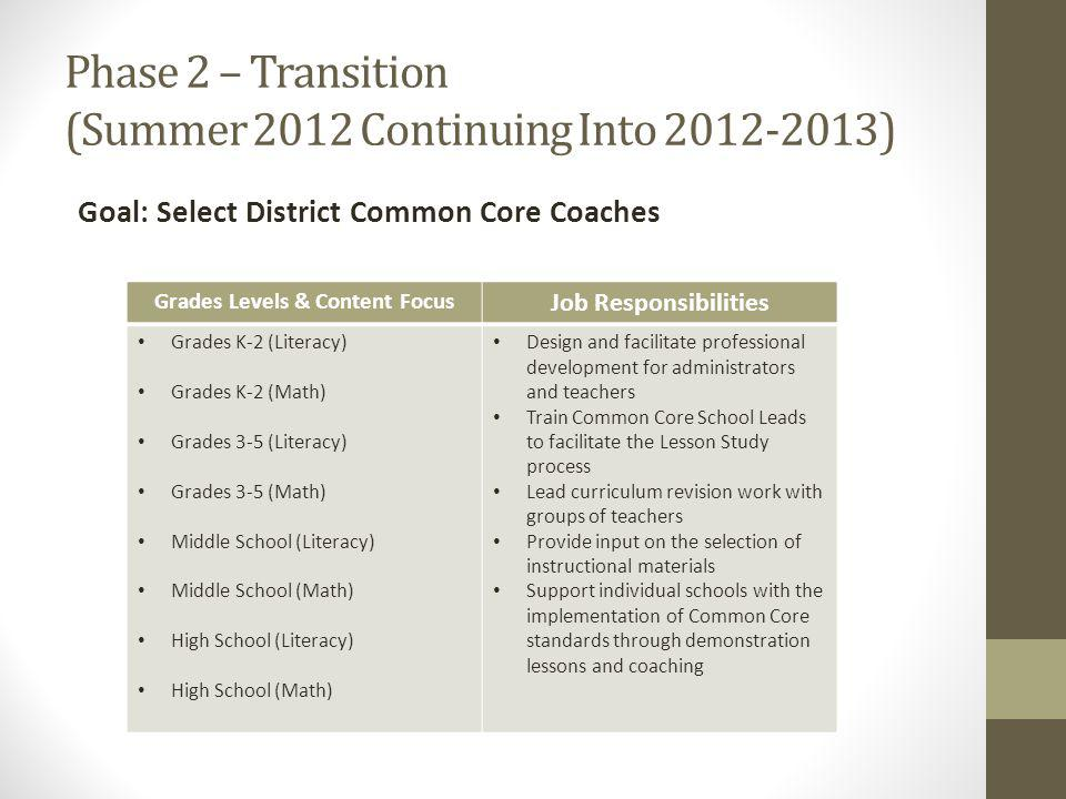 Phase 2 – Transition (Summer 2012 Continuing Into 2012-2013) Goal: Select District Common Core Coaches Grades Levels & Content Focus Job Responsibilities Grades K-2 (Literacy) Grades K-2 (Math) Grades 3-5 (Literacy) Grades 3-5 (Math) Middle School (Literacy) Middle School (Math) High School (Literacy) High School (Math) Design and facilitate professional development for administrators and teachers Train Common Core School Leads to facilitate the Lesson Study process Lead curriculum revision work with groups of teachers Provide input on the selection of instructional materials Support individual schools with the implementation of Common Core standards through demonstration lessons and coaching