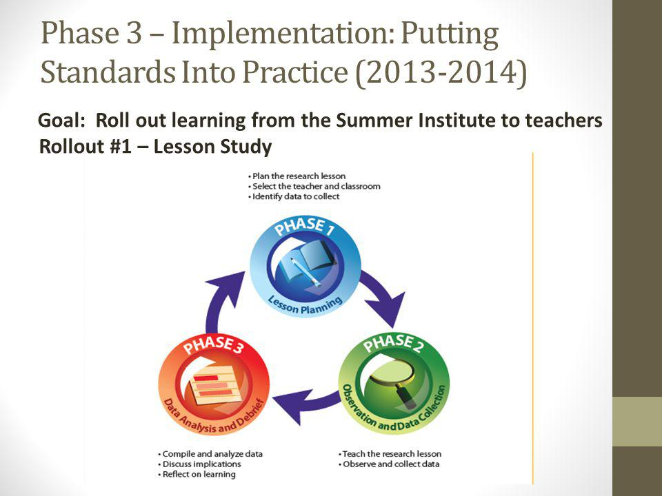Phase 3 – Implementation: Putting Standards Into Practice (2013-2014) Goal: Roll out learning from the Summer Institute to teachers Rollout #1 – Lesson Study