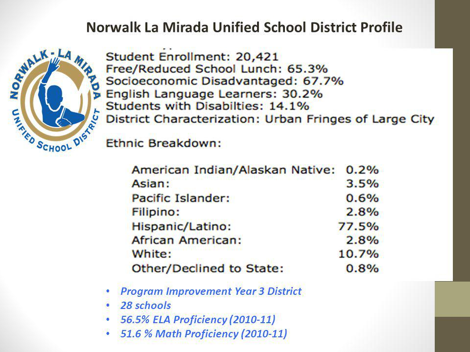 Norwalk La Mirada Unified School District Profile Program Improvement Year 3 District 28 schools 56.5% ELA Proficiency (2010-11) 51.6 % Math Proficiency (2010-11)