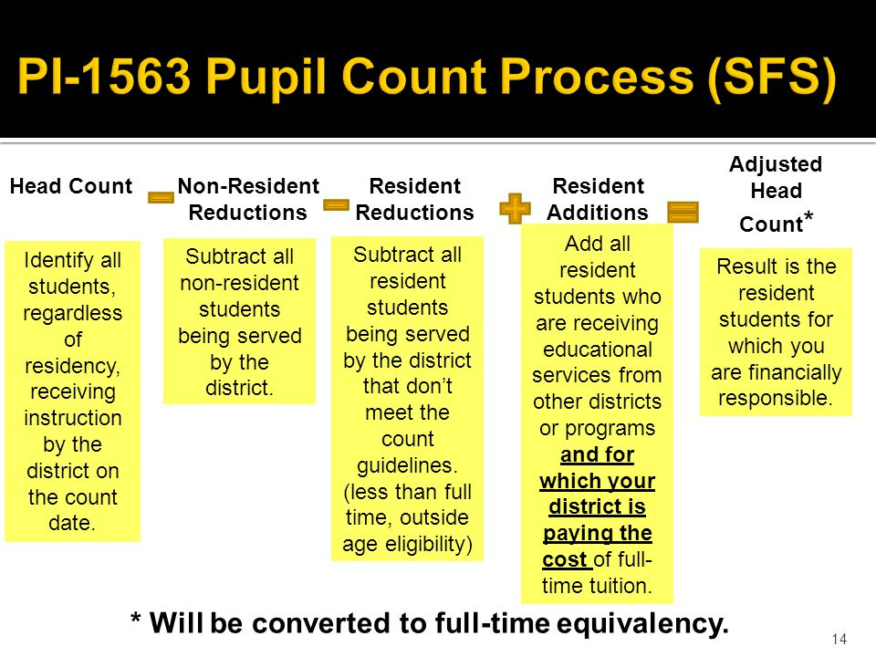 14 Head Count Identify all students, regardless of residency, receiving instruction by the district on the count date.