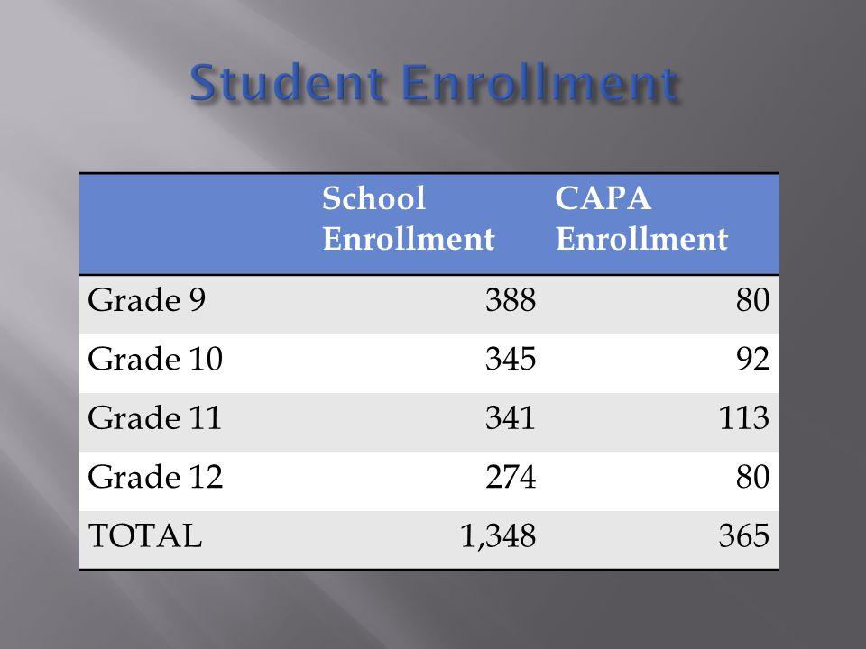 School Enrollment CAPA Enrollment Grade 938880 Grade 1034592 Grade 11341113 Grade 1227480 TOTAL1,348365