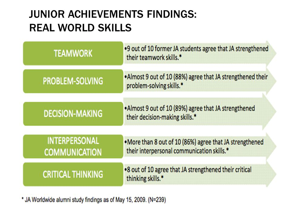 JUNIOR ACHIEVEMENTS FINDINGS: REAL WORLD SKILLS