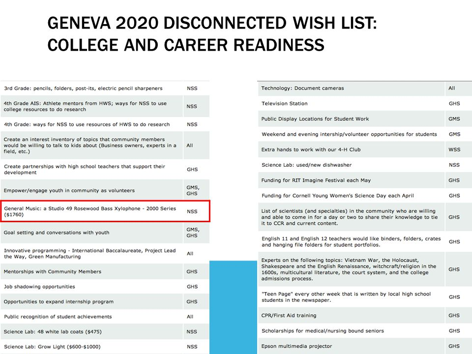 GENEVA 2020 DISCONNECTED WISH LIST: COLLEGE AND CAREER READINESS
