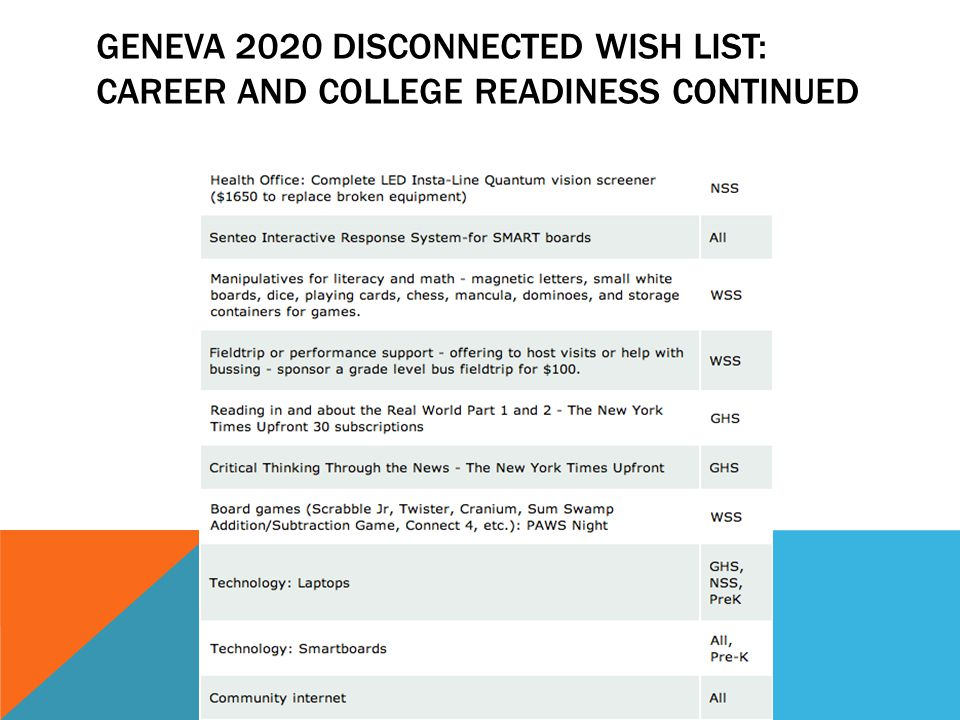 GENEVA 2020 DISCONNECTED WISH LIST: CAREER AND COLLEGE READINESS CONTINUED