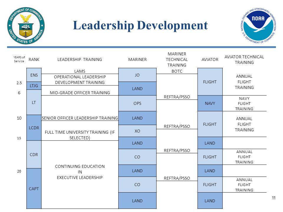 Leadership Development YEARS of Service RANKLEADERSHIP TRAININGMARINER MARINER TECHNICAL TRAINING AVIATOR AVIATOR TECHNICAL TRAINING ENS LAMS JO BOTC FLIGHT ANNUAL FLIGHT TRAINING OPERATIONAL LEADERSHIP DEVELOPMENT TRAINING REFTRA/PSSO 2.5 LTJG LAND MID-GRADE OFFICER TRAINING 6 LT SENIOR OFFICER LEADERSHIP TRAINING OPSNAVY NAVY FLIGHT TRAINING REFTRA/PSSO LAND FLIGHT ANNUAL FLIGHT TRAINING 10 LCDR 15 FULL TIME UNIVERSITY TRAINING (IF SELECTED) XO REFTRA/PSSO LAND CDR CONTINUING EDUCATION IN EXECUTIVE LEADERSHIP COFLIGHT ANNUAL FLIGHT TRAINING REFTRA/PSSO LAND 20 CAPT COFLIGHT ANNUAL FLIGHT TRAINING LAND 11