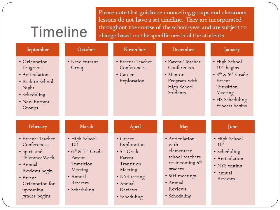 Timeline September Orientation Programs Articulation Back to School Night Scheduling New Entrant Groups October New Entrant Groups November Parent/Tea