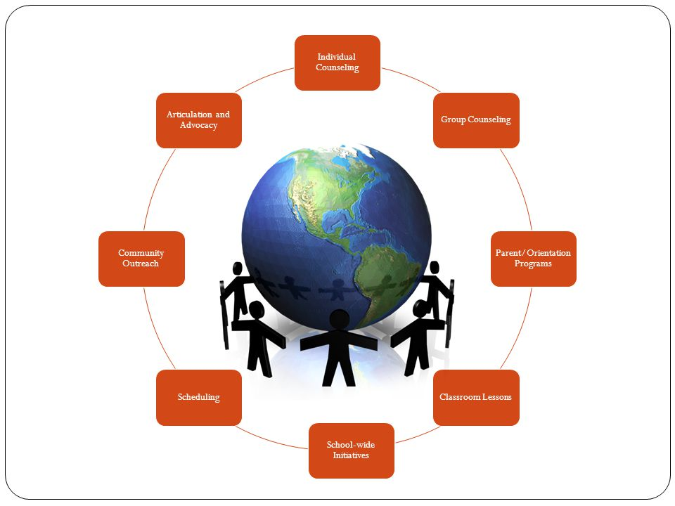 Individual Counseling Group Counseling Parent/Orientation Programs Classroom Lessons School-wide Initiatives Scheduling Community Outreach Articulatio