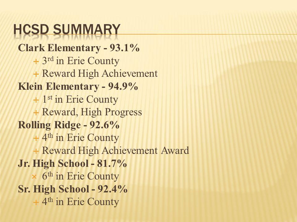 Clark Elementary - 93.1%  3 rd in Erie County  Reward High Achievement Klein Elementary - 94.9%  1 st in Erie County  Reward, High Progress Rollin