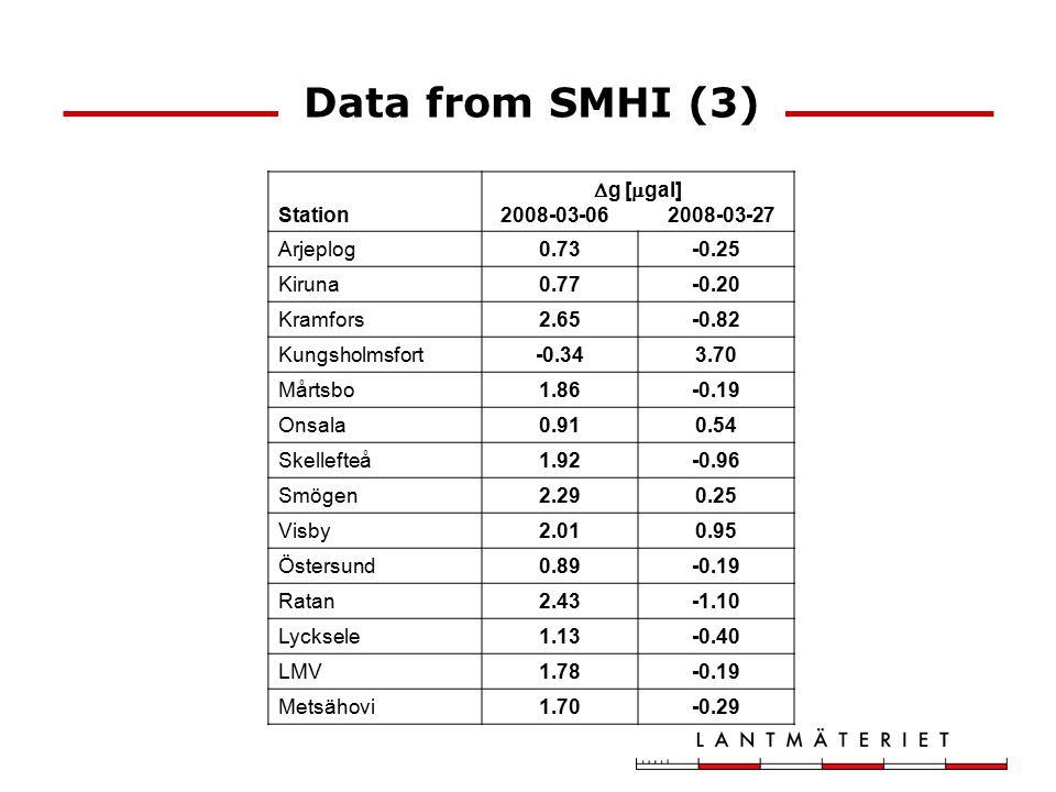 Data from SMHI (3) Station  g [  gal] 2008-03-06 2008-03-27 Arjeplog0.73-0.25 Kiruna0.77-0.20 Kramfors2.65-0.82 Kungsholmsfort-0.343.70 Mårtsbo1.86-0.19 Onsala0.910.54 Skellefteå1.92-0.96 Smögen2.290.25 Visby2.010.95 Östersund0.89-0.19 Ratan2.43-1.10 Lycksele1.13-0.40 LMV1.78-0.19 Metsähovi1.70-0.29