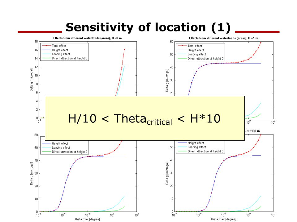 Sensitivity of location (1) text H/10 < Theta critical < H*10