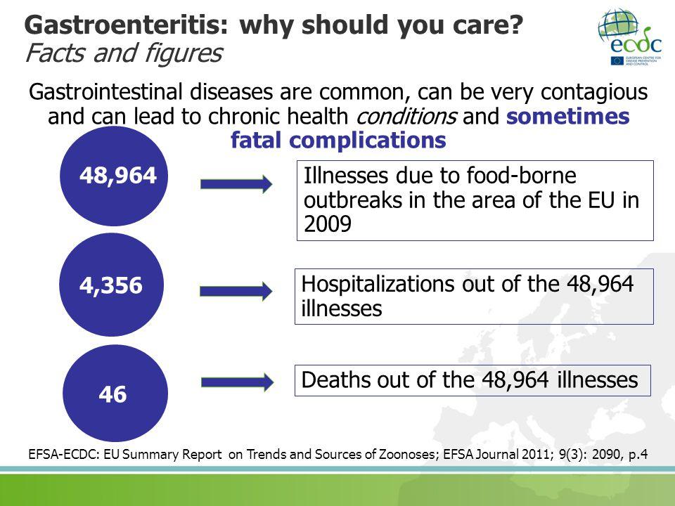 Gastroenteritis: why should you care.