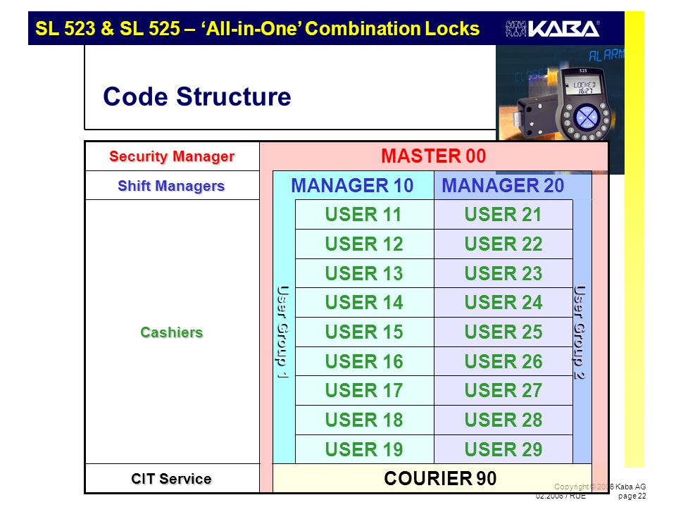 SL 523 & SL 525 – 'All-in-One' Combination Locks Copyright © 2006 Kaba AG 02.2006 / RUEpage 22 Code Structure User Group 2 USER 19 USER 18 USER 17 USE