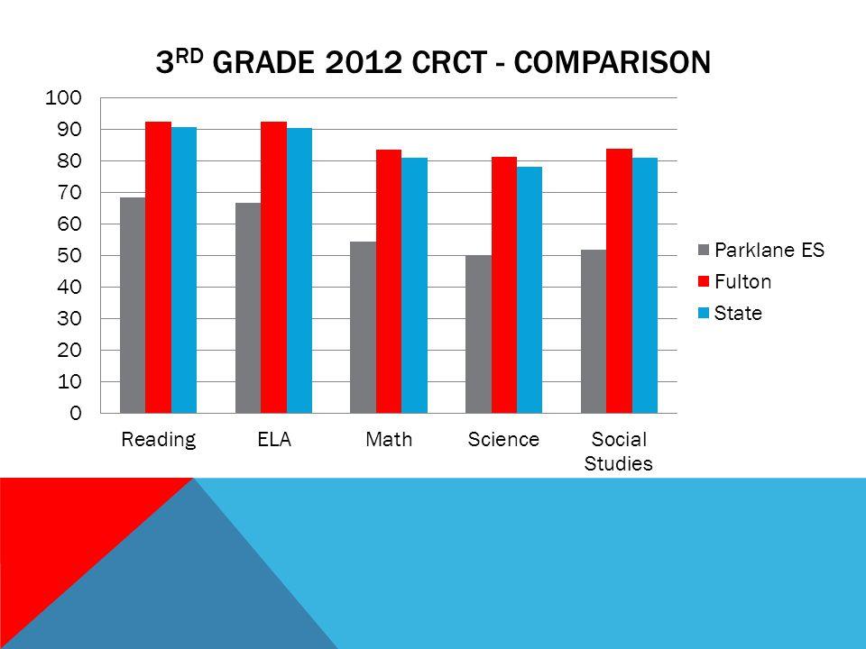 3 RD GRADE 2012 CRCT - COMPARISON