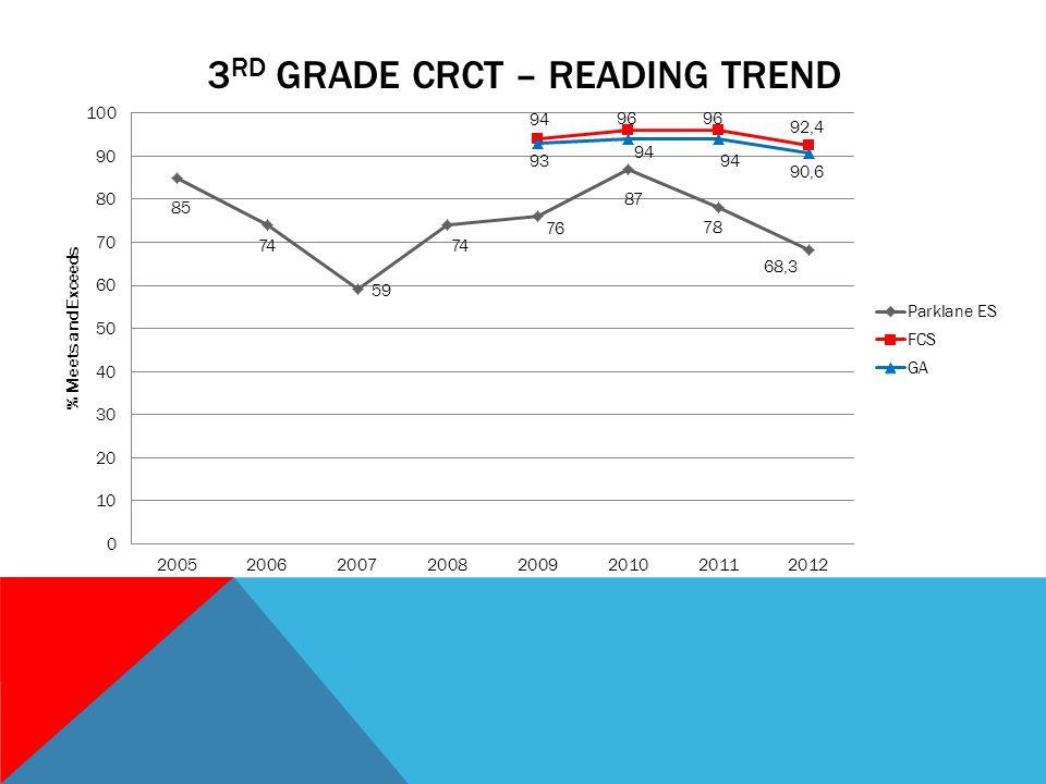 3 RD GRADE CRCT – READING TREND