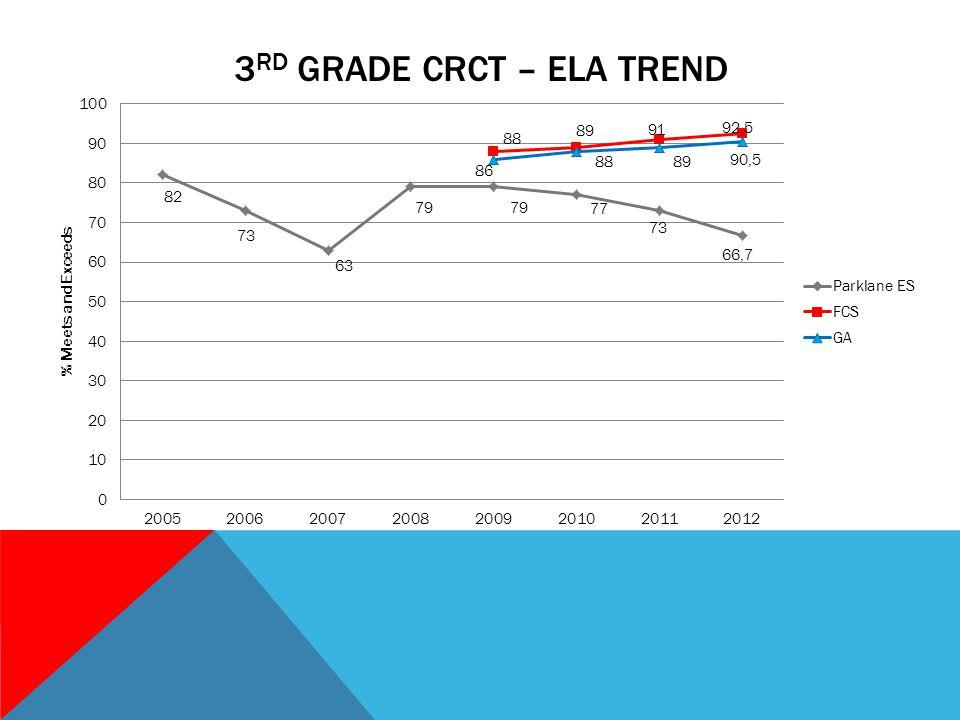 3 RD GRADE CRCT – ELA TREND