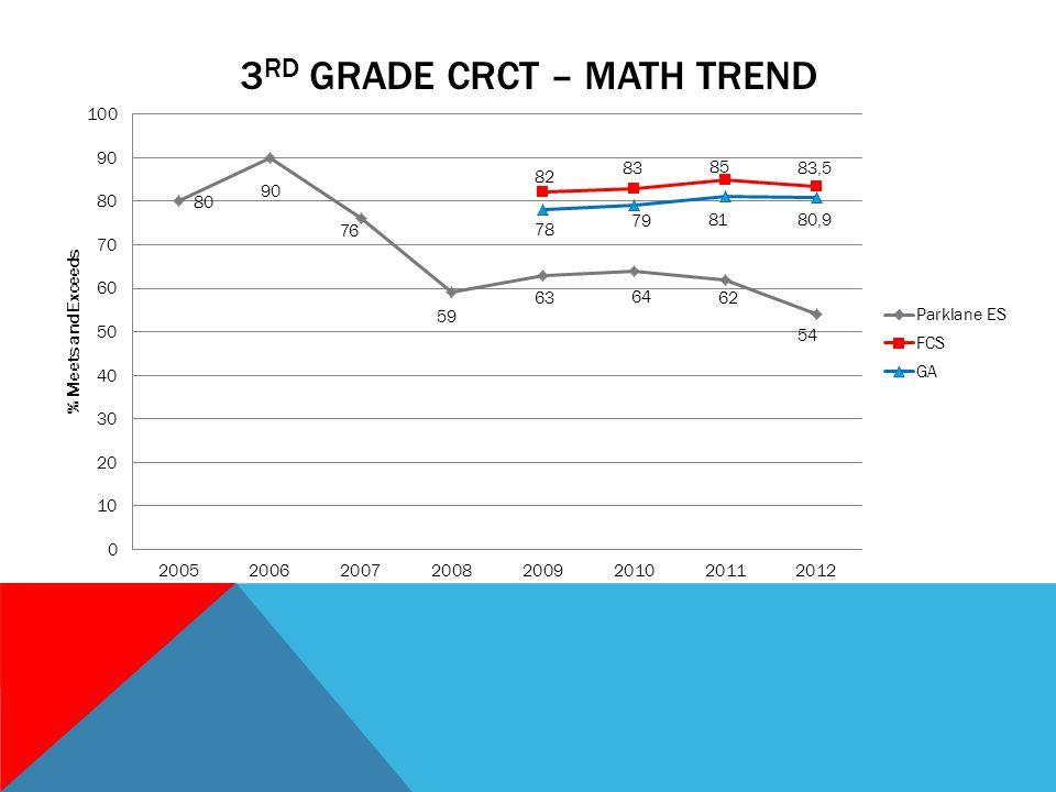 3 RD GRADE CRCT – MATH TREND