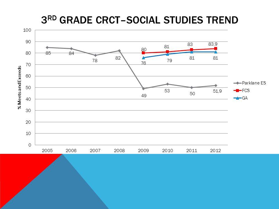 3 RD GRADE CRCT–SOCIAL STUDIES TREND