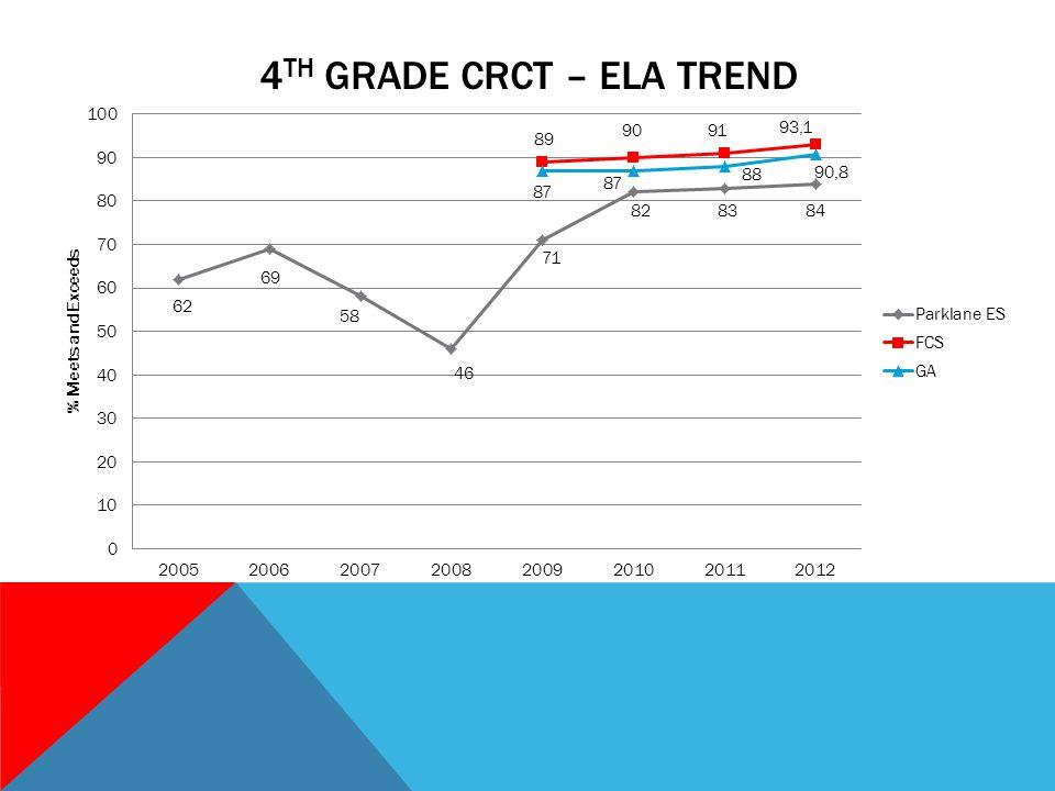 4 TH GRADE CRCT – ELA TREND