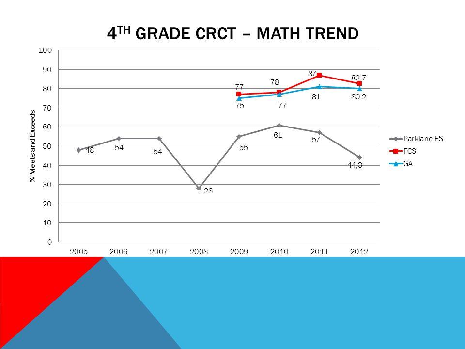 4 TH GRADE CRCT – MATH TREND