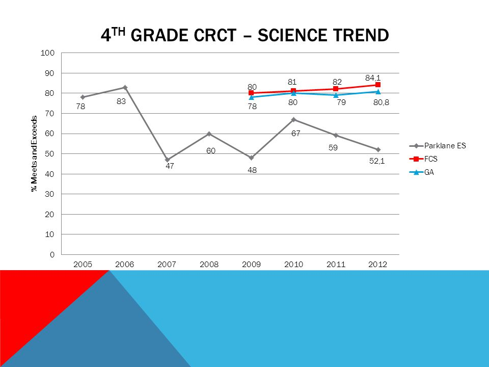 4 TH GRADE CRCT – SCIENCE TREND