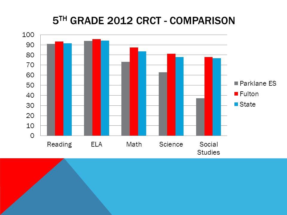 5 TH GRADE 2012 CRCT - COMPARISON