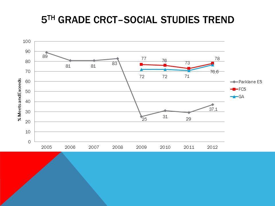 5 TH GRADE CRCT–SOCIAL STUDIES TREND