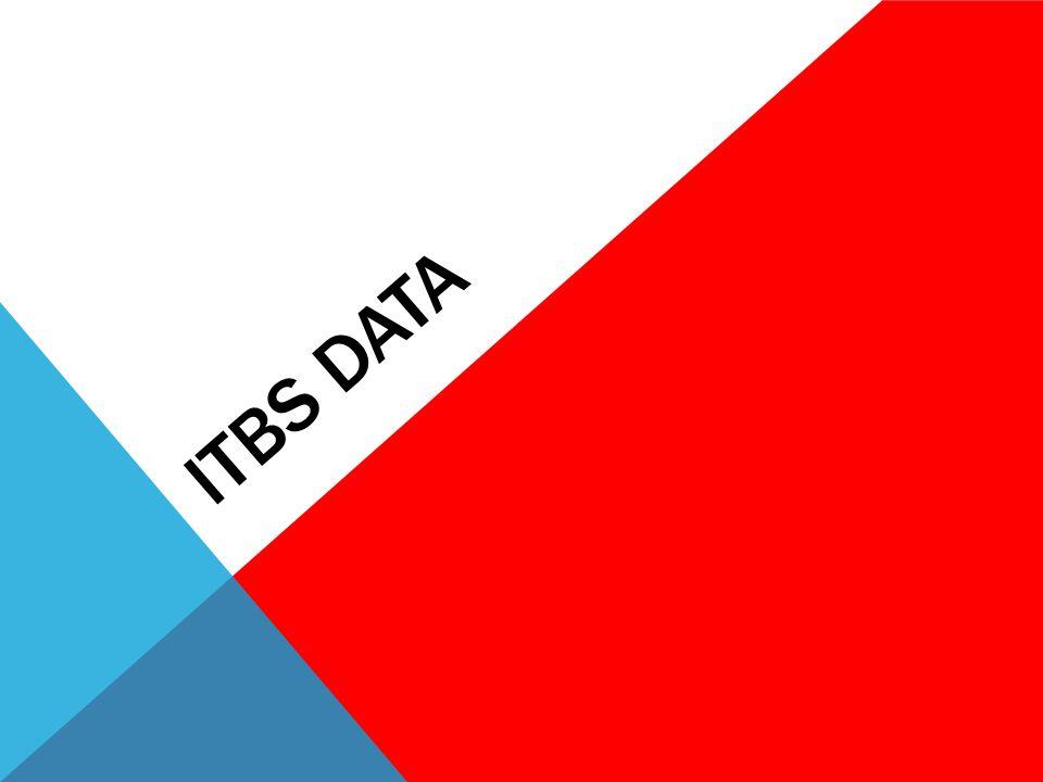 ITBS DATA