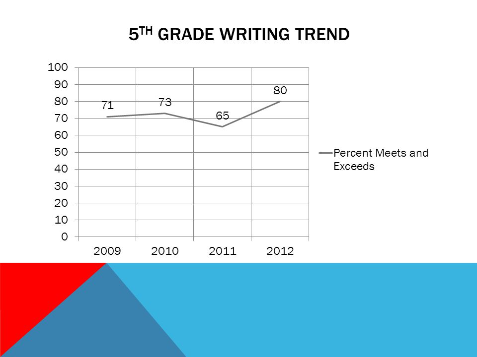 5 TH GRADE WRITING TREND