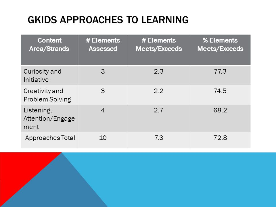 GKIDS APPROACHES TO LEARNING Content Area/Strands # Elements Assessed # Elements Meets/Exceeds % Elements Meets/Exceeds Curiosity and Initiative 32.377.3 Creativity and Problem Solving 32.274.5 Listening, Attention/Engage ment 42.768.2 Approaches Total107.372.8